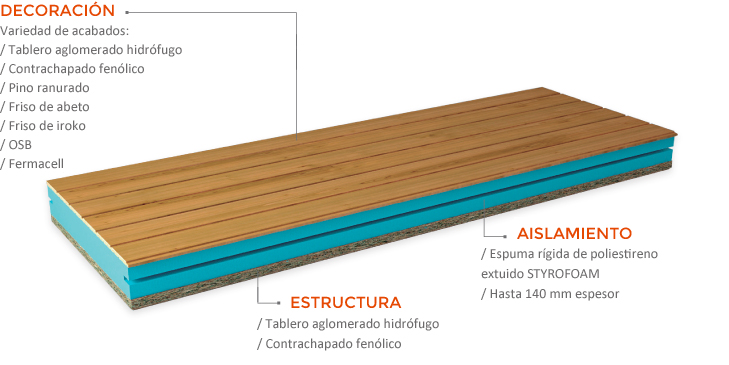 As son los paneles sandwich aislantes y decorativos - Panel sandwich de madera ...