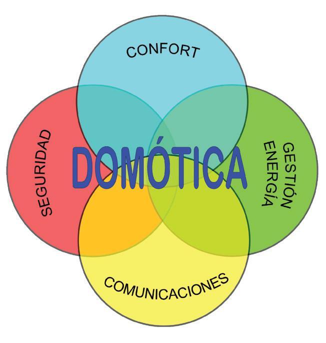 domótica 4 partes