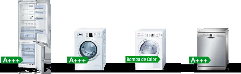 electrodomésticos energía
