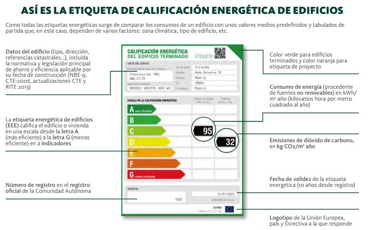 ahorrar energía calificación energética