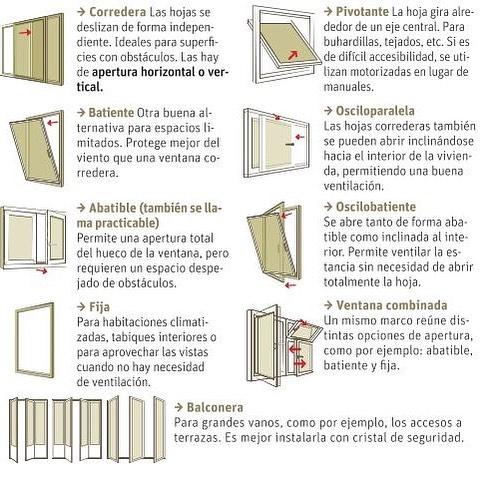 7 tipos de apertura de las ventanas