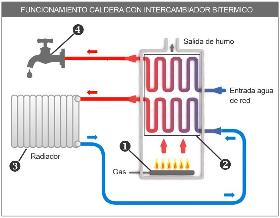 funcionamiento de una caldera de gas natural