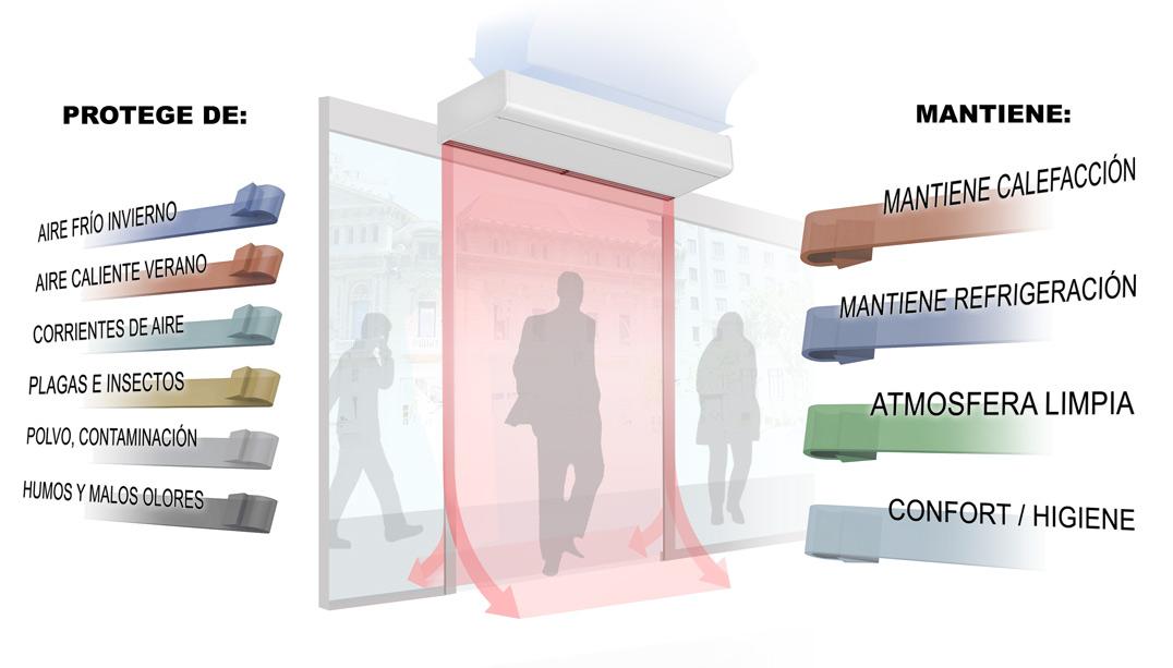 ventajas cortinas de aire
