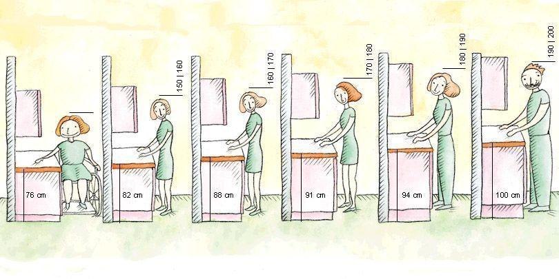 ergonomía cocina