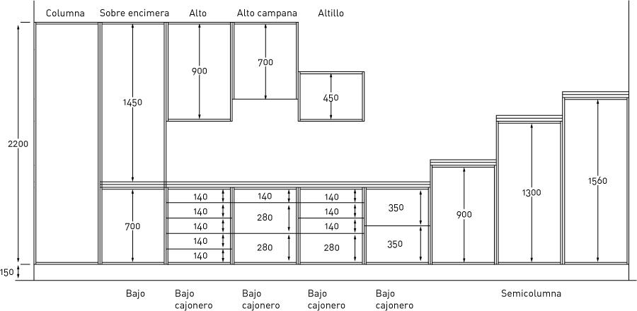 medidas de los muebles de cocina